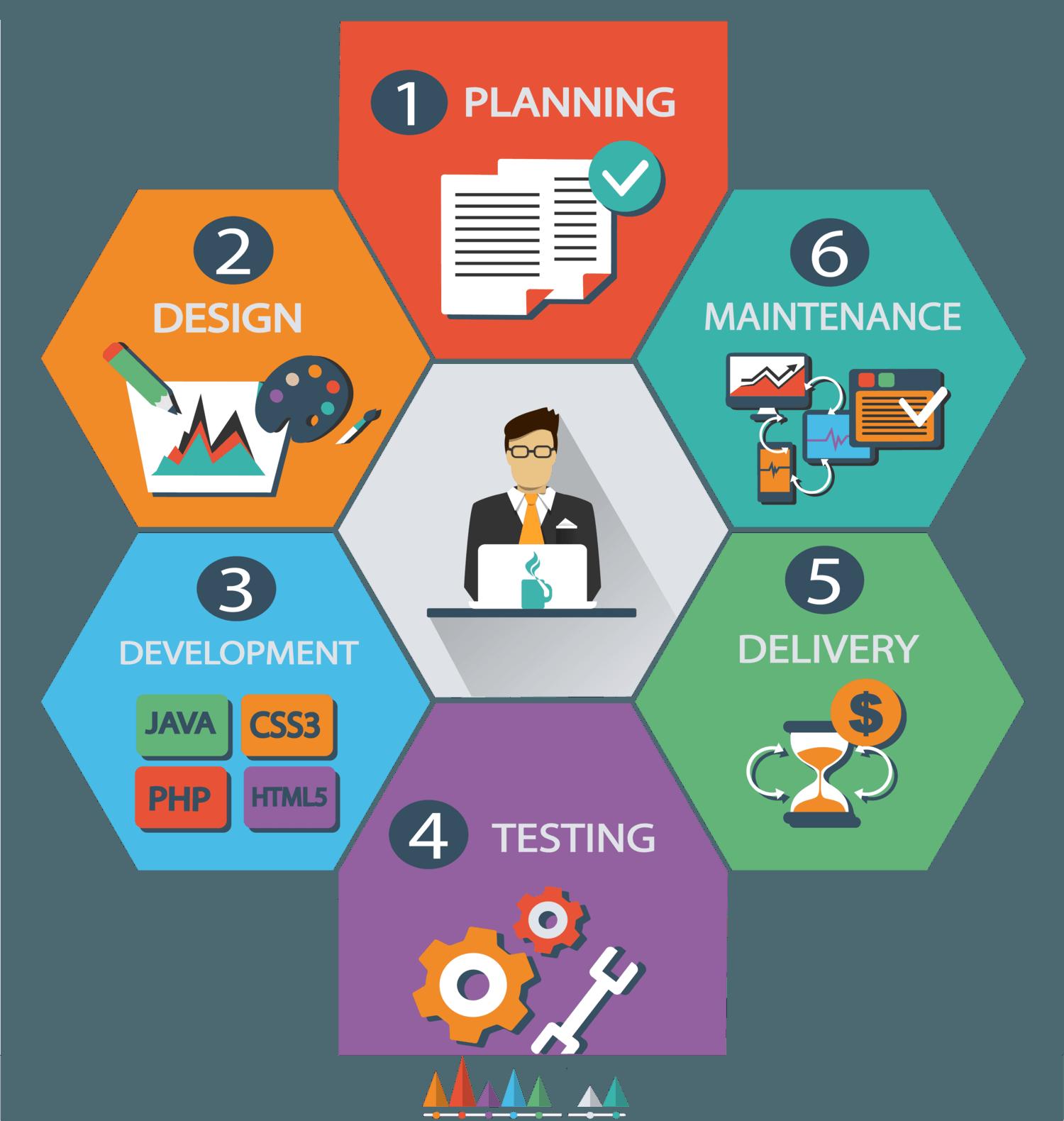 Web-Design-web-development-process